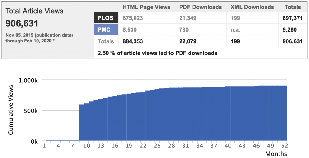 Information displayed on the metrics tab of PLOS journal articles